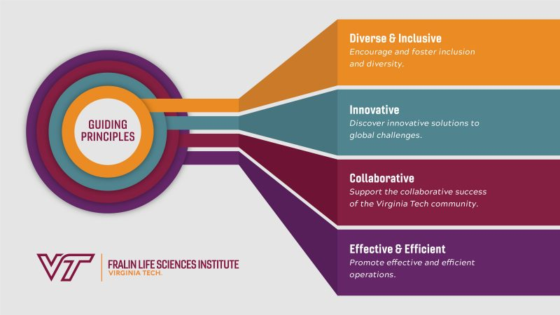 Fralin Life Sciences Institute Guiding Principles graphic