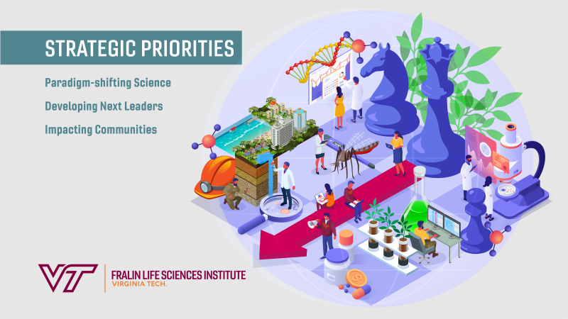 Fralin Life Sciences Institute Strategic Priorities graphic